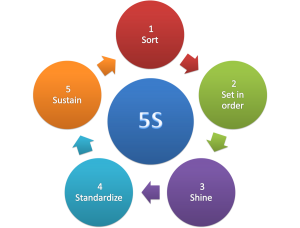 5S methodology in lean manufacturing