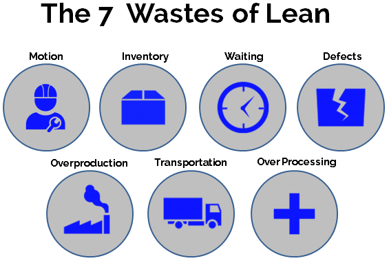 removing 7 wastes of lean manufacturing process
