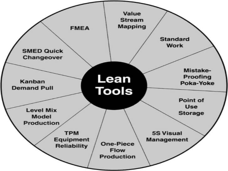 lean manufacturing tools in production